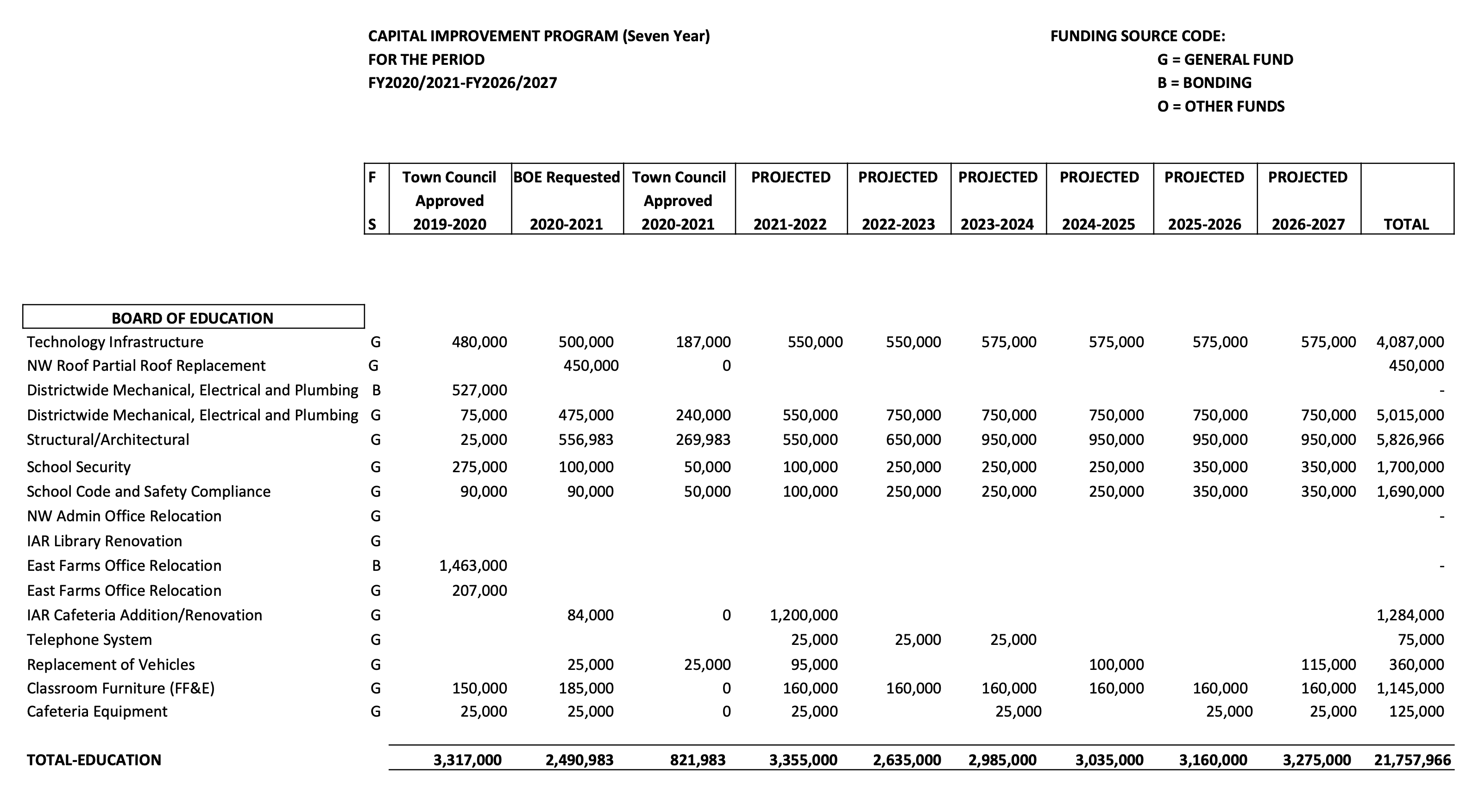 2021 Budget CapEx